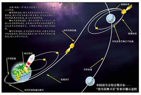 嫦娥三号任务示意图_嫦娥三号飞船简笔画